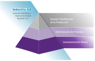 Pirámide de la visión global y evolución de Iturcemi ingeniería