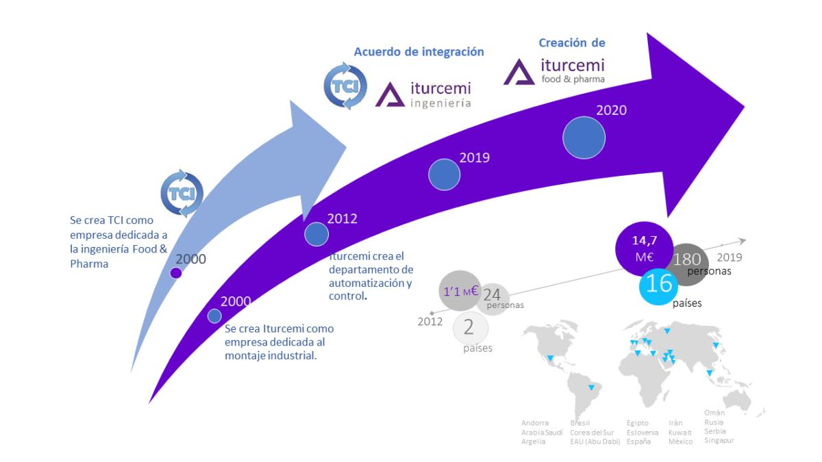 Evolución de la división Iturcemi Food & Pharma